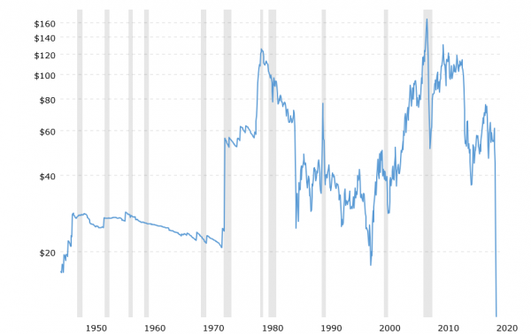 crude-oil-price-history-chart-2020-04-20-macrotrends.png